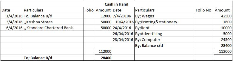 Ledger account -cash in hand