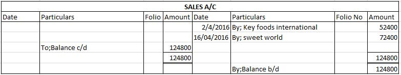 Sales Account