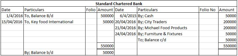 Standard Chartered Bank ledger