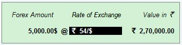 Exchange rate for receipt