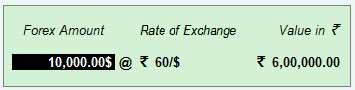 Rate of exchange for recipt
