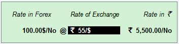 Rate of exchange