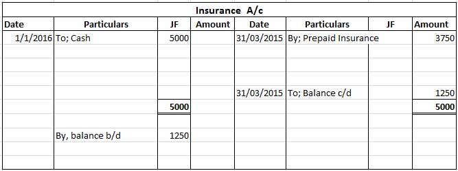insurance-account-after-posting-prepaid-insurance