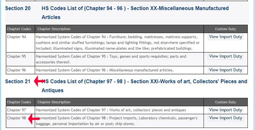 Section and chapters of HSN Code
